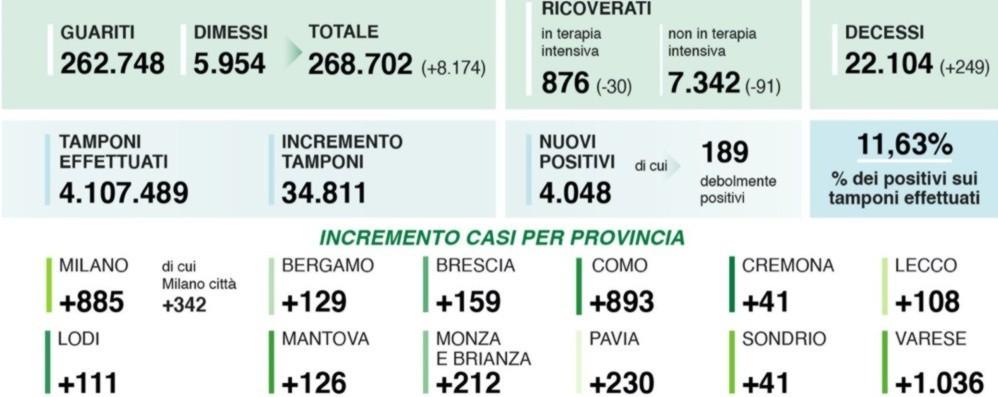 Lombardia, 4.048 contagi e 249 vittime In calo i ricoverati. A Bergamo 129 casi