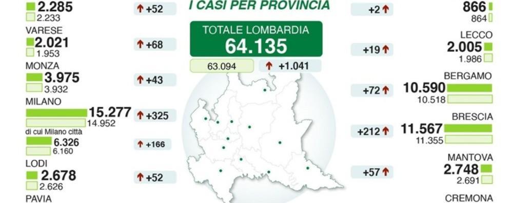 Bergamo: 10.590 positivi, +72 in 24 ore Terapie intensive, ricoveri sotto quota mille