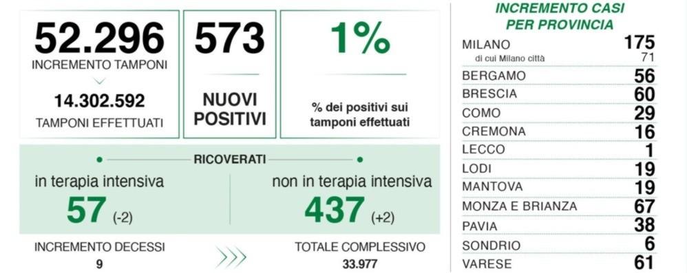 Covid, in Lombardia 573 nuovi positivi con 52 mila tamponi. A Bergamo 56 casi