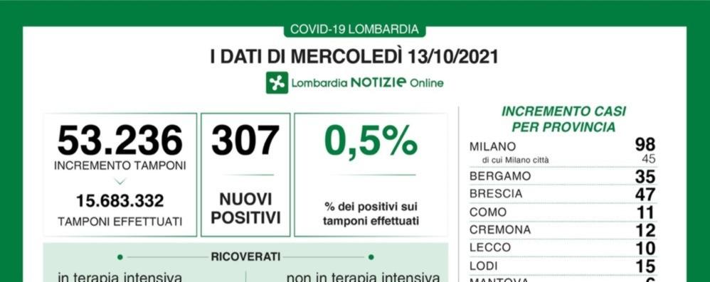 Covid, a Bergamo 35 nuovi positivi. In Lombardia 307 casi e 5 decessi