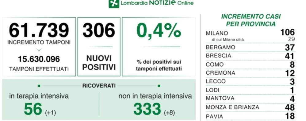 Covid in Lombardia, 306 nuovi casi. A Bergamo sono 37