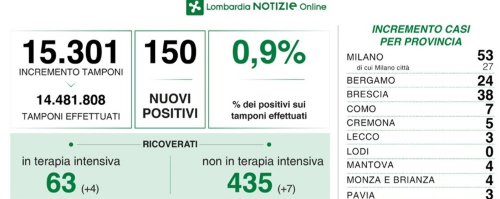 Coronavirus in Lombardia, 150 nuovi positivi con 15 mila tamponi. Nella Bergamasca 24 casi